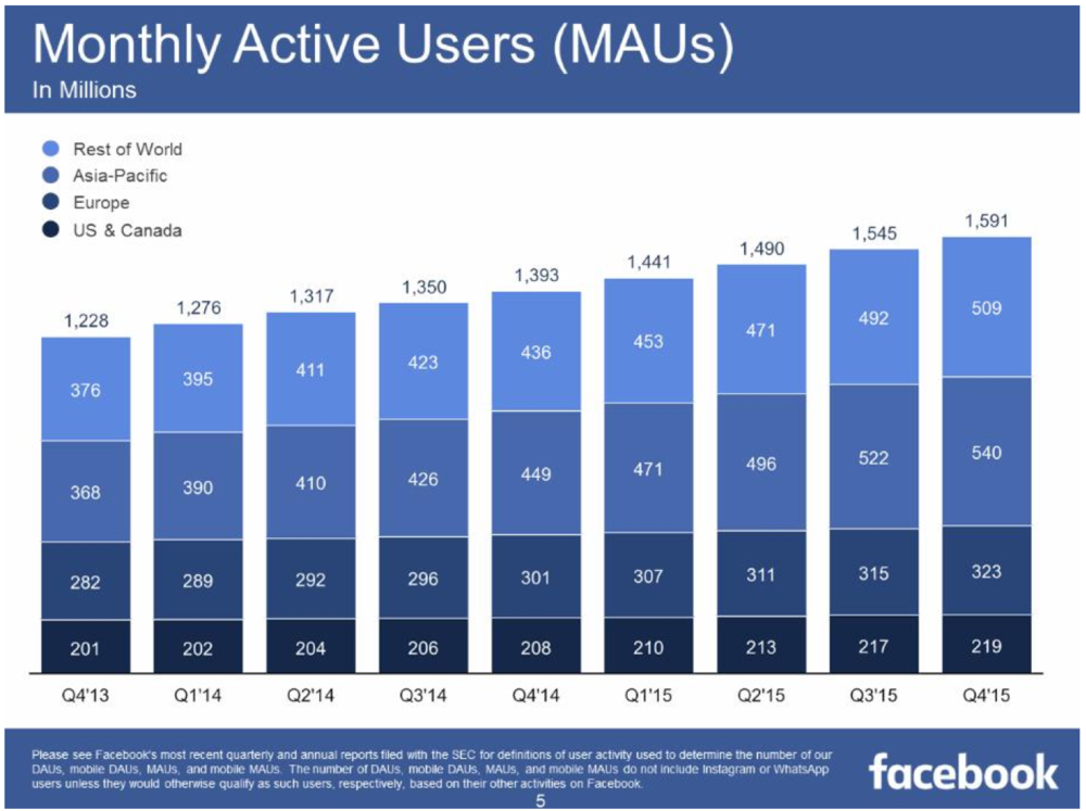 The latest report shows Facebook's monthly active users continue to rise rapidly.