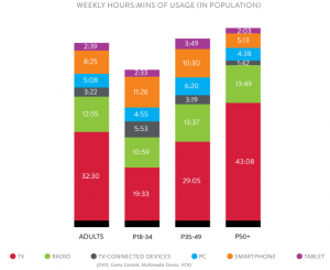 weekly hours media usage chart