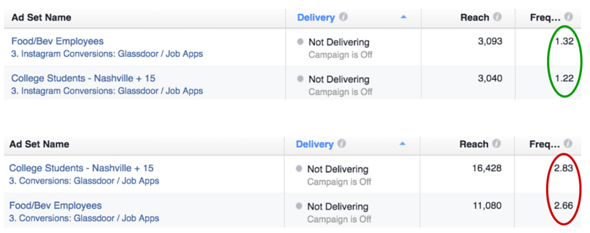 A comparison of high and low frequency for ads, seen in Facebook's Ads Manager.