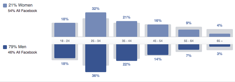 Benefits of Facebook Research
