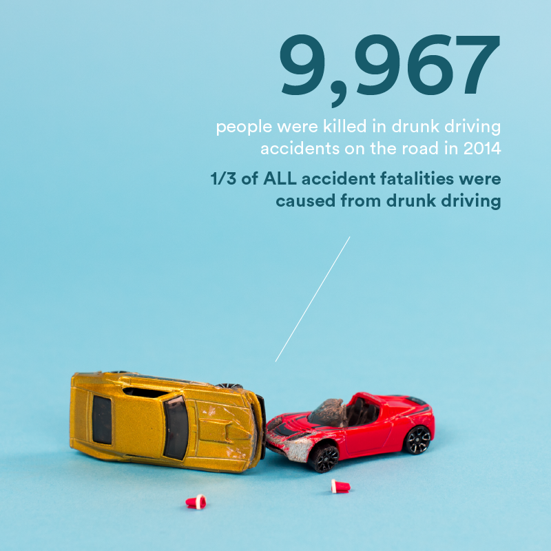 Drunk Driving Stats