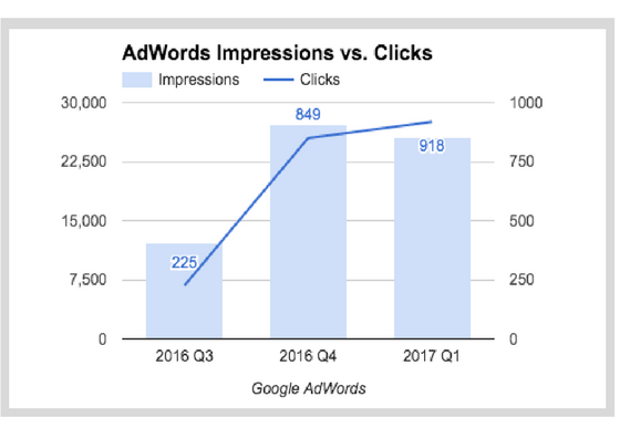 AdWords Impressions vs. Clicks