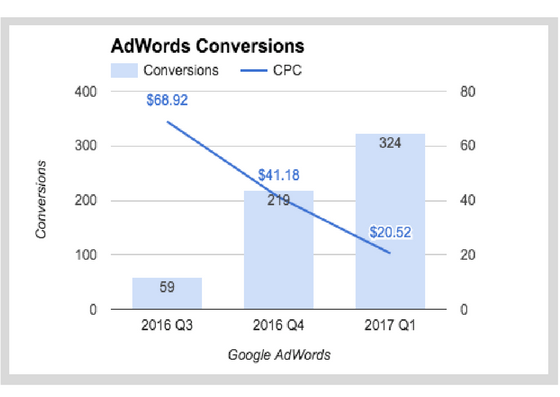 AdWords Conversions