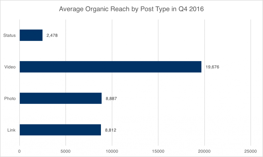 Organic reach chart showing video performs better than other content