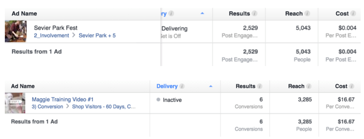 A visual of two different Facebook ads and their cost per result.