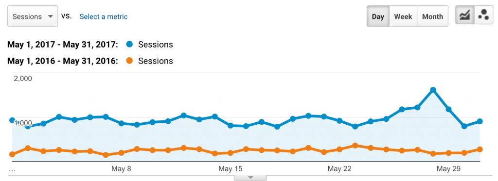 Edley's Google Analytics Sessions for mobile May 2016 versus May 2017