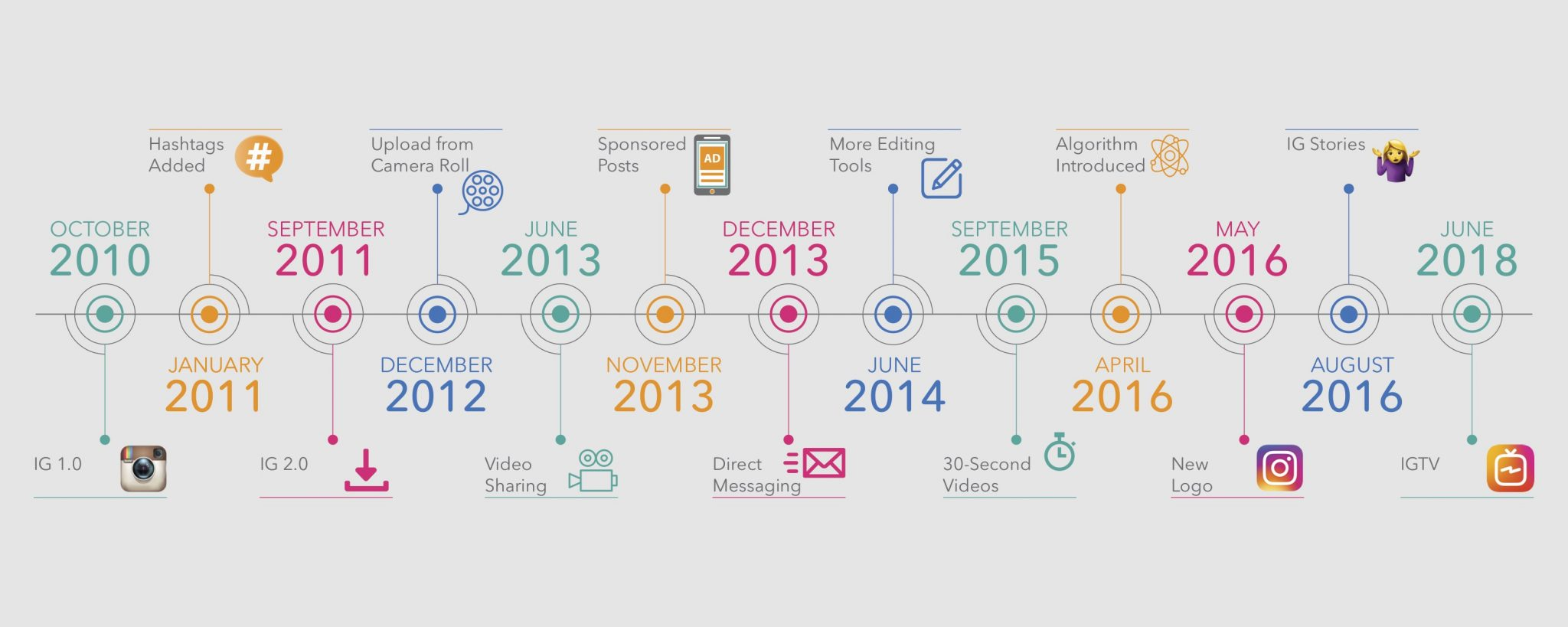A timeline contains milestones for Instagram application developments