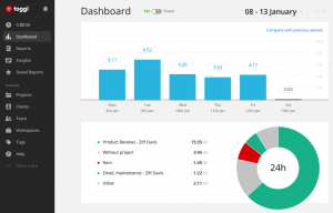 The dashboard of the Toggl website, time tracking.