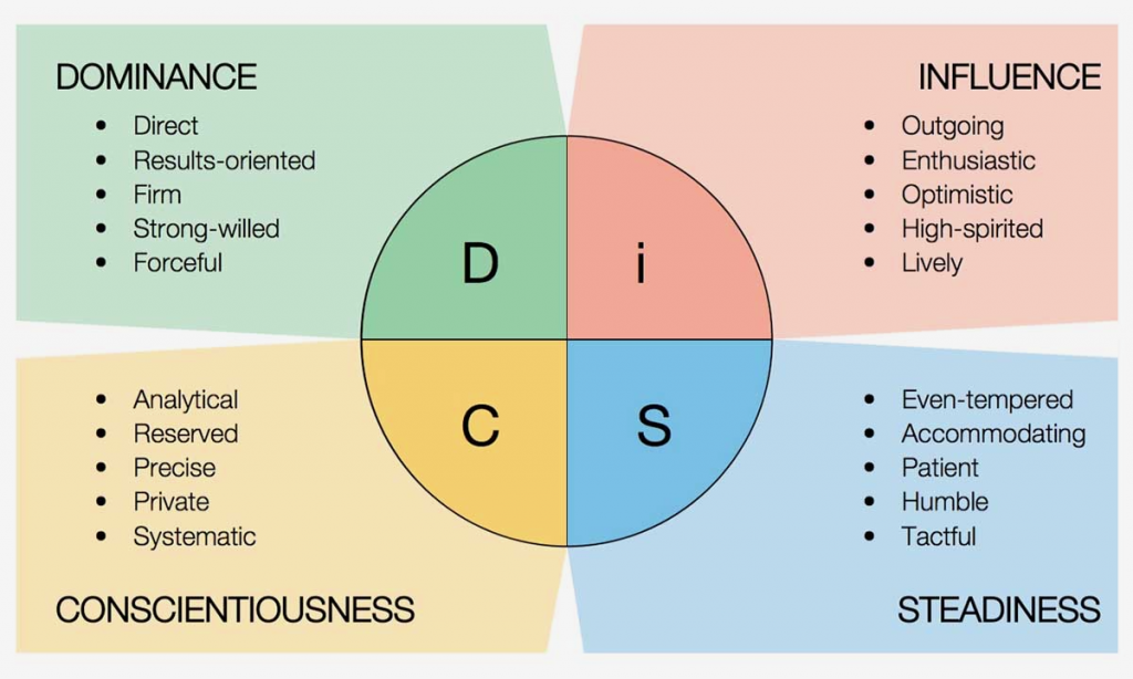 A Multi-colored chart describing each DiSC personality type to increase productivity and how each type communicates