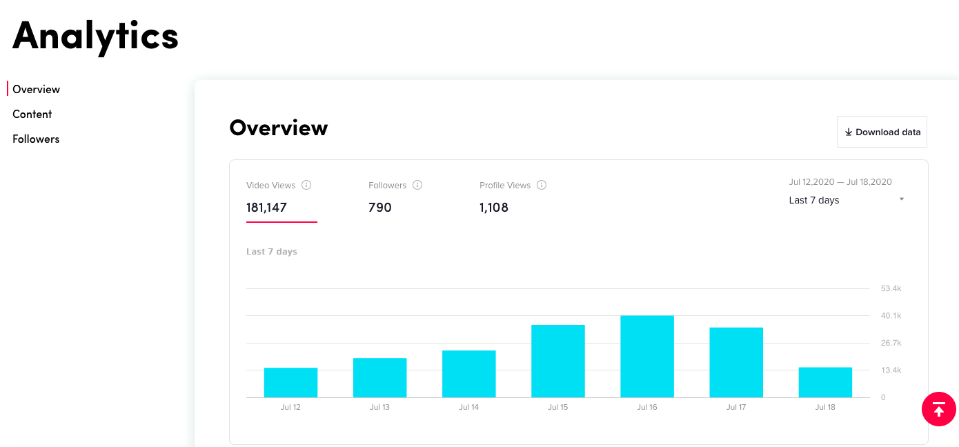 Screenshot of the desktop version of TikTok's Analytic insights.