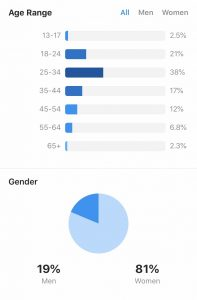 Screenshot of Instagram Insights feature of Age Range and Gender.