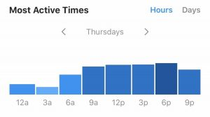 Screenshot of Instagram Insights feature of Most Active Times of audience.