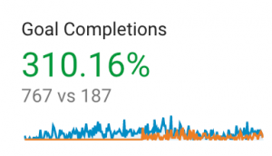 A screenshot of the conversion increase in Google Analytics
