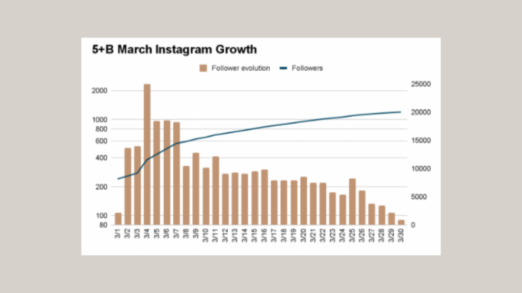 Screenshot of Fifth + Broadway's Instagram growth in March.
